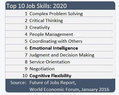 Top 10 Job Skills
